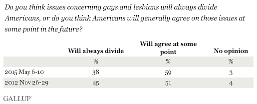 Trend: Do you think issues concerning gays and lesbians will always divide Americans, or do you think Americans will generally agree on those issues at some point in the future?