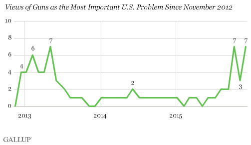 Views of Guns as the Most Important U.S. Problem Since November 2012