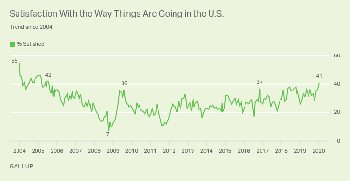 Line graph. Americans' satisfaction with the way things are going in the U.S., 2004-2020.