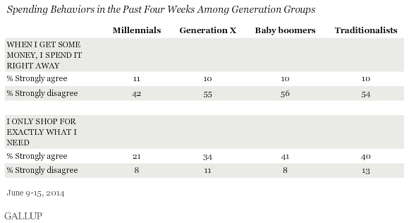 Spending Behaviors in the Past Four Weeks Among Generation Groups