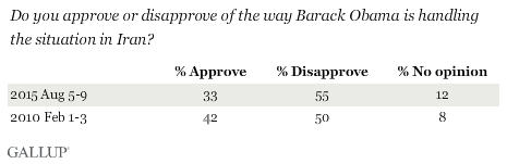 Do you approve or disapprove of the way Barack Obama is handling the situation in Iran?