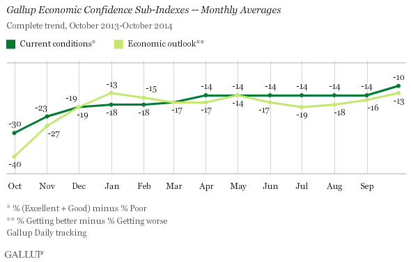 Trend: Gallup Economic Confidence Sub-Indexes -- Monthly Averages