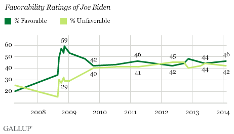 Trend: Favorability Ratings of Joe Biden