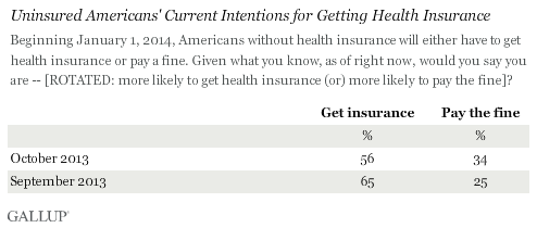 Trend: Uninsured Americans' Current Intentions for Getting Health Insurance