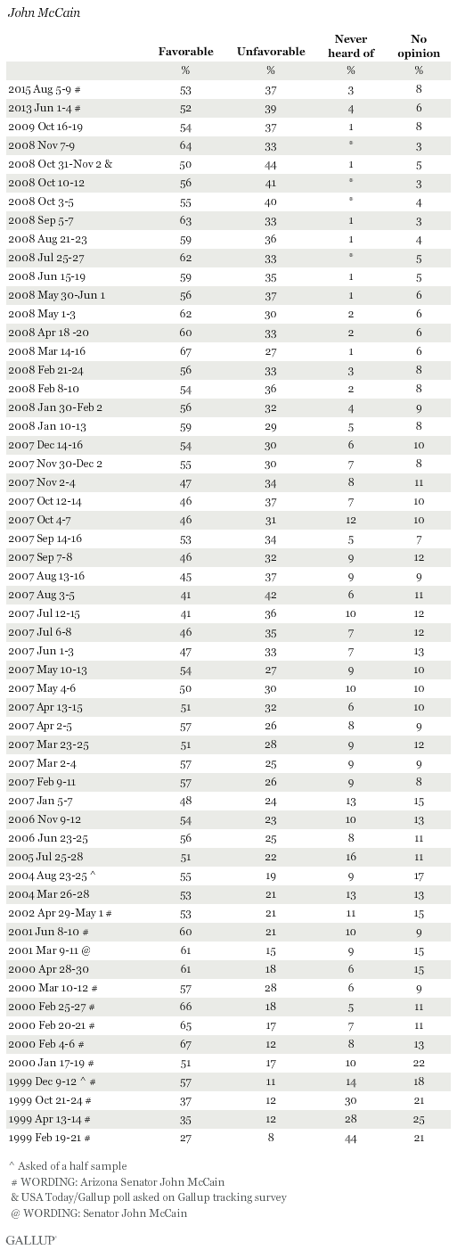 Favorability Ratings of John McCain