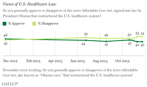 Trend: Views of U.S. Healthcare Law