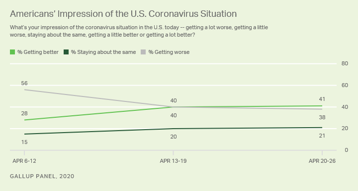 Line graph. Americans' views on the trajectory of the coronavirus situation in the U.S.