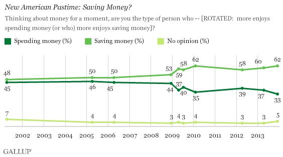 Trend: New American Pastime: Saving Money?