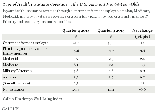 Type of Health Insurance Coverage in the U.S., Among 18- to 64-Year-Olds