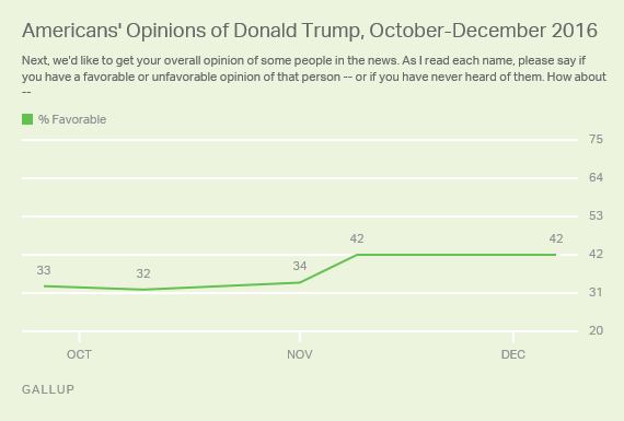 Americans' Opinions of Donald Trump, October-December 2016