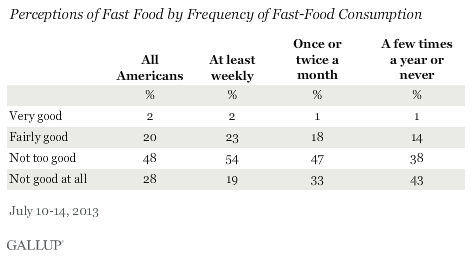 Perceptions of Fast Food by Frequency of Fast-Food Consumption, July 2013