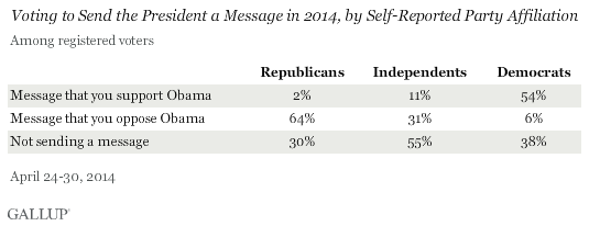 Voting to Send the President a Message in 2014, by Self-Reported Party Affiliation