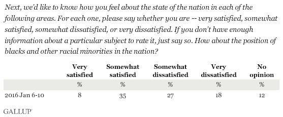 Next, we'd like to know how you feel about the state of the nation in each of the following areas. For each one, please say whether you are -- very satisfied, somewhat satisfied, somewhat dissatisfied, or very dissatisfied. If you don't have enough information about a particular subject to rate it, just say so. How about the position of blacks and other racial minorities in the nation?