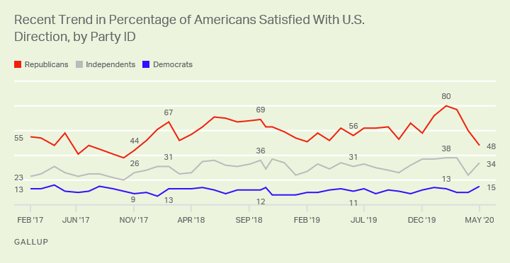 Line graph, February 2017-May 2020. Satisfaction with way things are going in the U.S., by party ID.