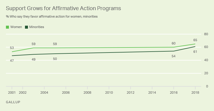 Line graph. Percentages of Americans who favor affirmative action for women and minorities since 2001.