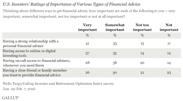U.S. Investors' Ratings of Importance of Various Types of Financial Advice, January-February 2016