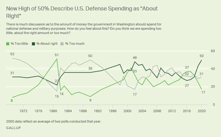 Line graph. Half of Americans, up from 27% in 2016, say U.S. defense spending is about right.