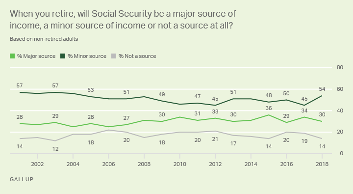 social security gallup historical trends