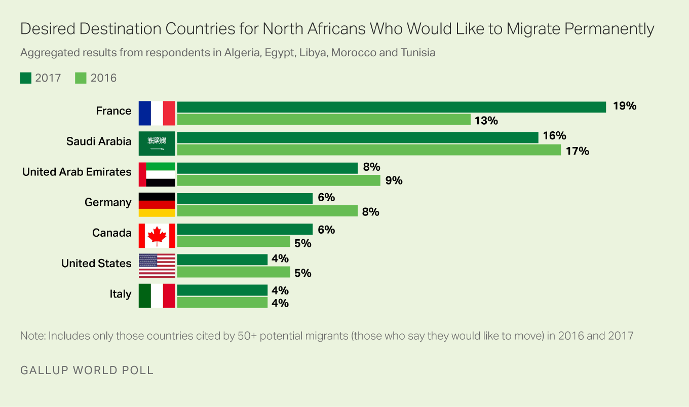 Desired Destination Countries for North African Migrants