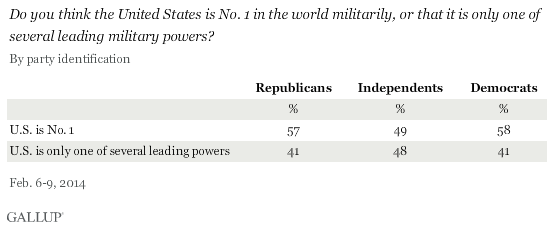 Do you think the United States is No. 1 in the world militarily, or that it is only one of several leading military powers? By party ID, February 2014