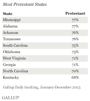Most Protestant States, 2013