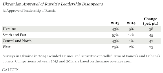 Ukrainian Approval of Russia's Leadership Disappears