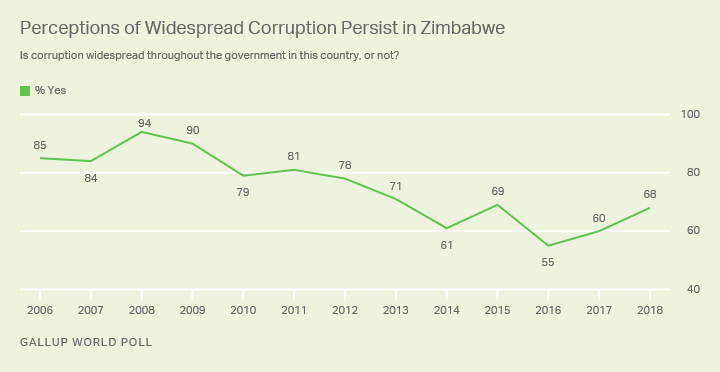 Line graph: Perceptions of widespread corruption persist in Zimbabwe: 68% say it is widespread throughout the government (2018).