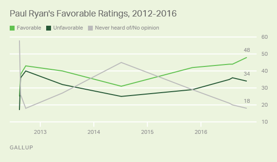 Paul Ryan Favorable Unfavorable Ratings Gallup