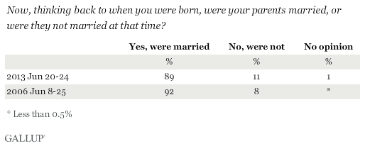 Trend: Now, thinking back to when you were born, were your parents married, or were they not married at that time?