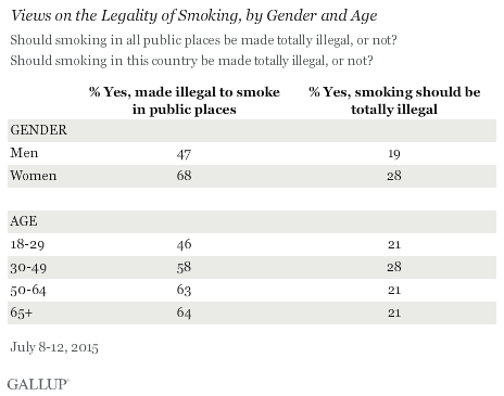 Views on the Legality of Smoking, by Gender and Age