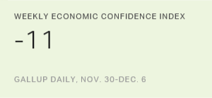 Weekly Economic Confidence Index, Nov. 30-Dec. 6