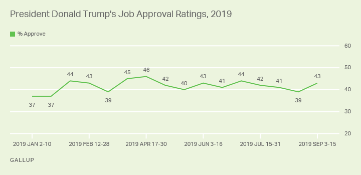 Line graph. President Trump's job approval rating is back above 40% in the latest poll, at 43%.
