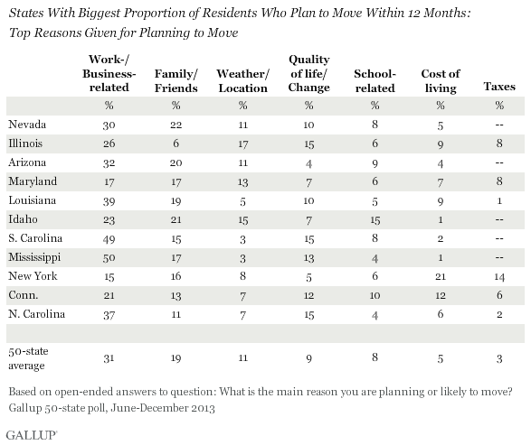 States With Biggest Proportion of Residents Who Plan to Move Within 12 Months:\nTop Reasons Given for Planning to Move