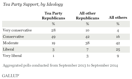 Tea Party Support, by Ideology, 2013-2014