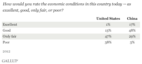 How would you rate the economic conditions in this country today -- as excellent, good, only fair, or poor? 2012 results in U.S. and China