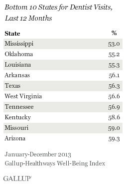 Bottom 10 States Dentist Visits for Past Year