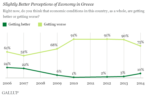 Trend: Slightly Better Perceptions of Economy in Greece