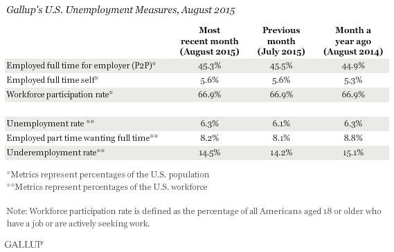 Gallup's U.S. Unemployment Measures, August 2015
