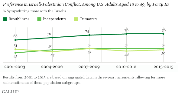 Trend: Sympathies in Palestinian-Israeli Conflict, Among U.S. Adults Aged 18 to 49, by Party ID
