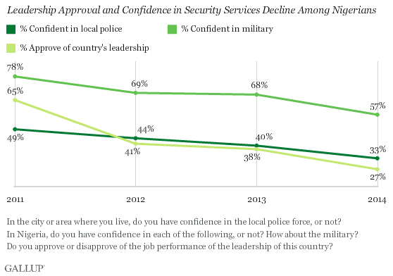 Leadership Approval and Confidence in Security Services Decline Among Nigerians