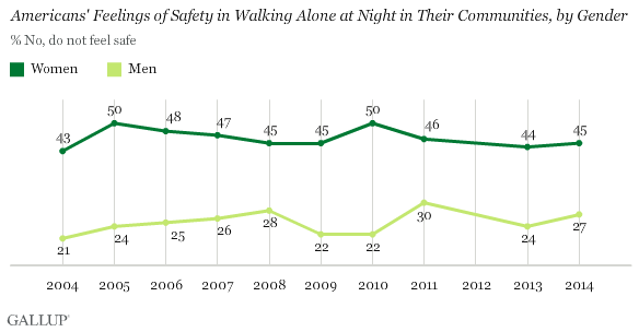 Trend: Americans' Feelings of Safety in Walking Alone at Night in Their Communities, by Gender