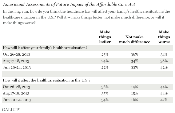 Trend: Americans' Assessments of Future Impact of the Affordable Care Act