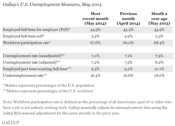 Gallup's U.S. Unemployment Measures, May 2014
