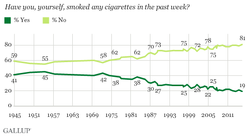 Trend: Have you, yourself, smoked any cigarettes in the past week?
