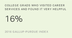 One in Six U.S. Grads Say Career Services Was Very Helpful