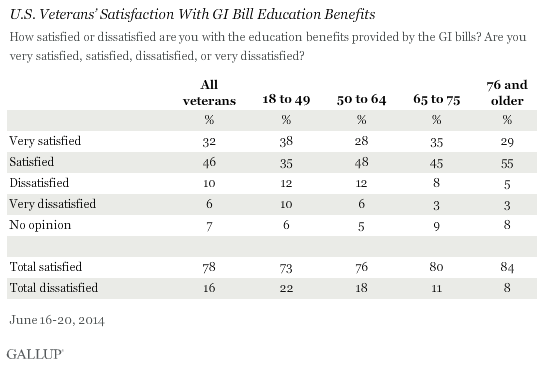 U.S. Veterans' Satisfaction With GI Bill Education Benefits