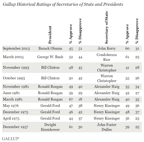 Gallup Historical Ratings of Secretaries of State and Presidents