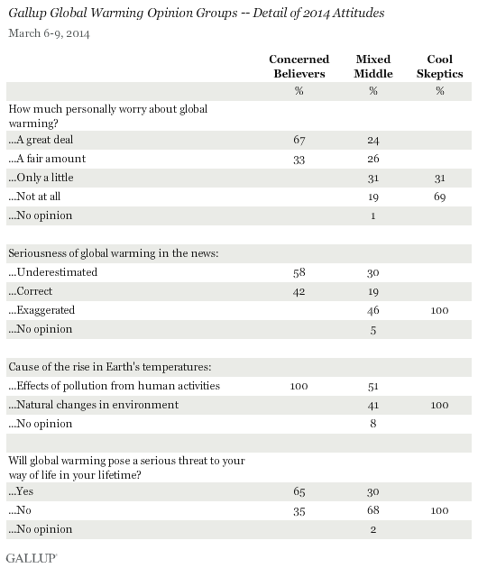 Gallup Global Warming Opinion Groups -- Detail of 2014 Attitudes