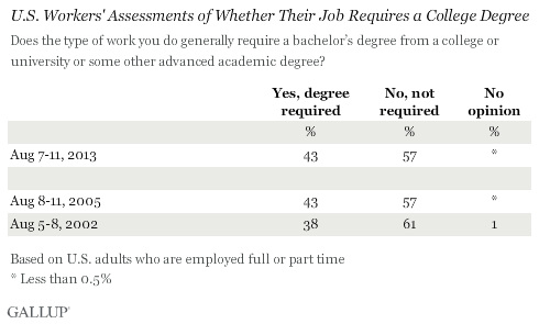 Trend: U.S. Workers' Assessments of Whether Their Job Requires a College Degree