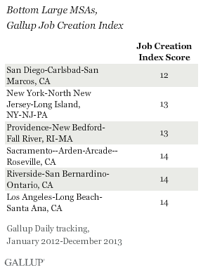 Bottom Large MSAs, Gallup Job Creation Index, 2012-2013